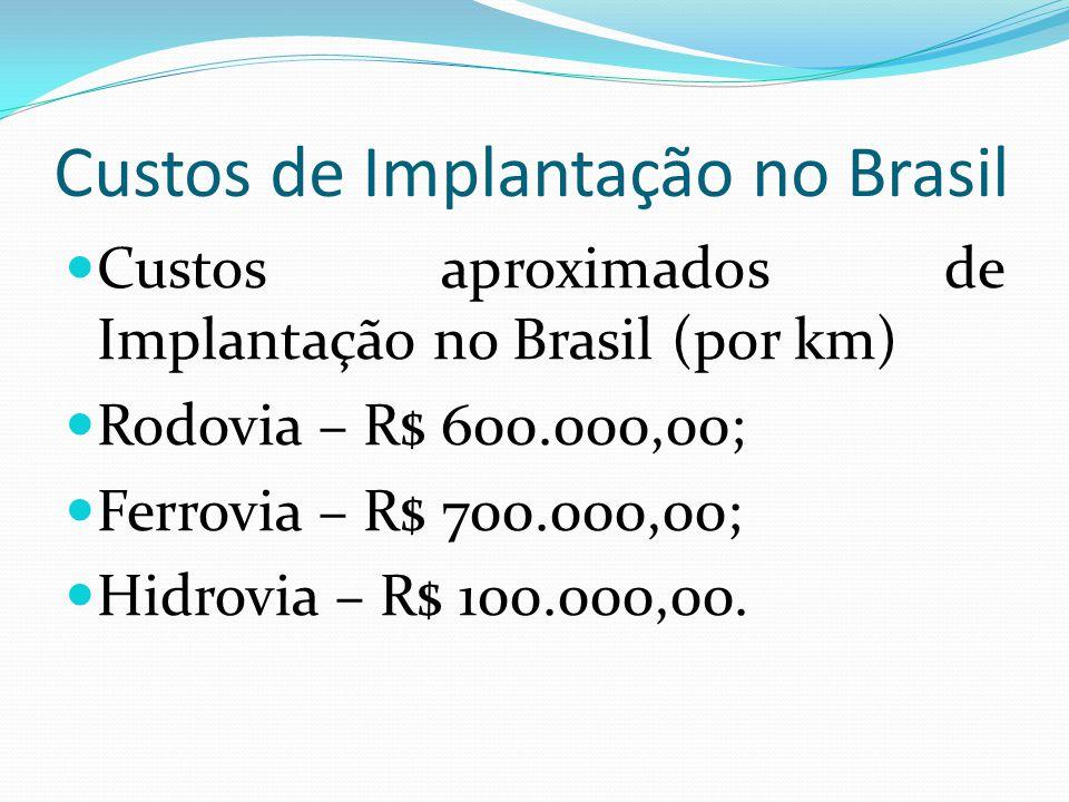 Custos de Implantação no Brasil