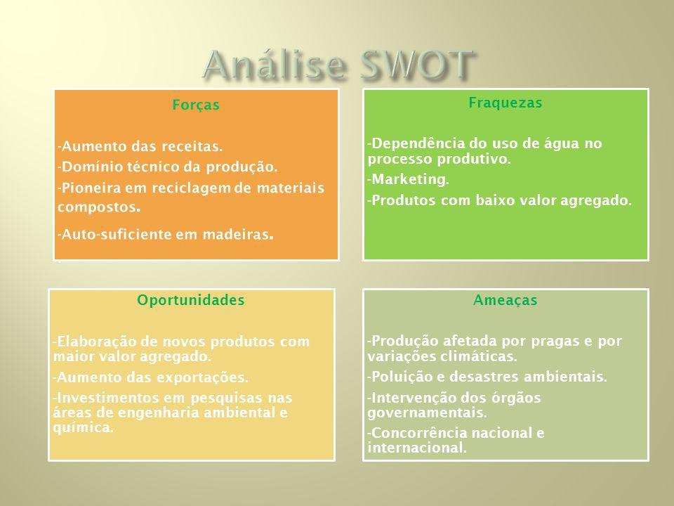 Análise SWOT Forças -Aumento das receitas.