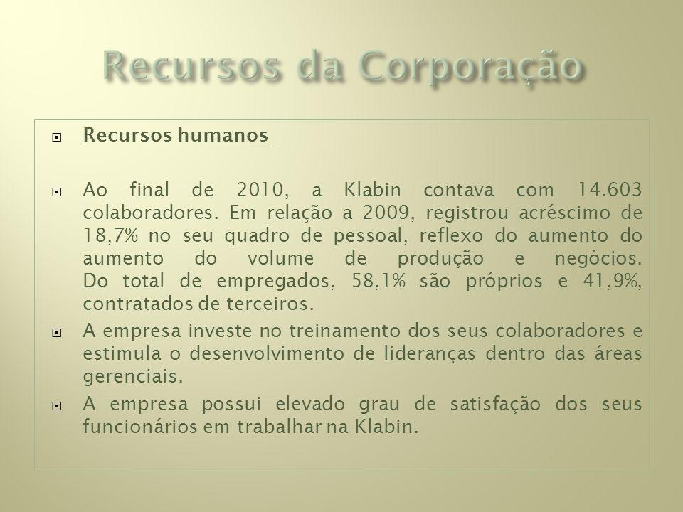 Recursos da Corporação