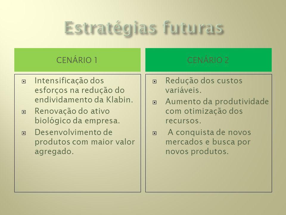 Estratégias futuras Cenário 1 Cenário 2