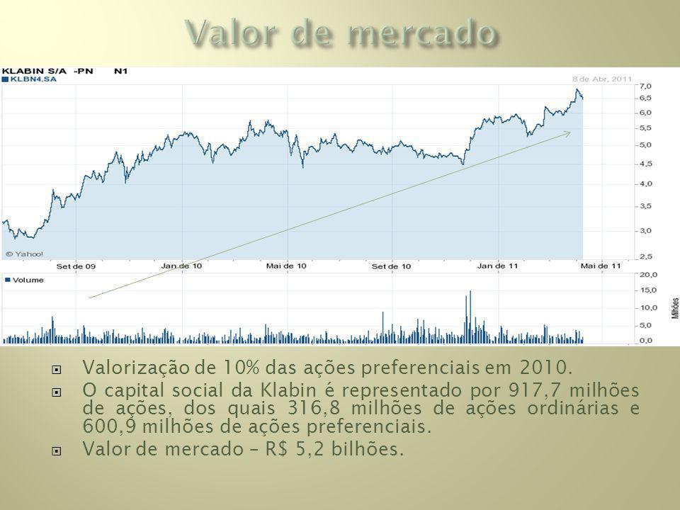 Valor de mercado Valorização de 10% das ações preferenciais em 2010.