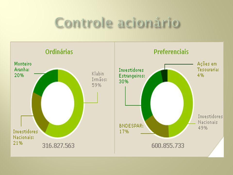 Controle acionário