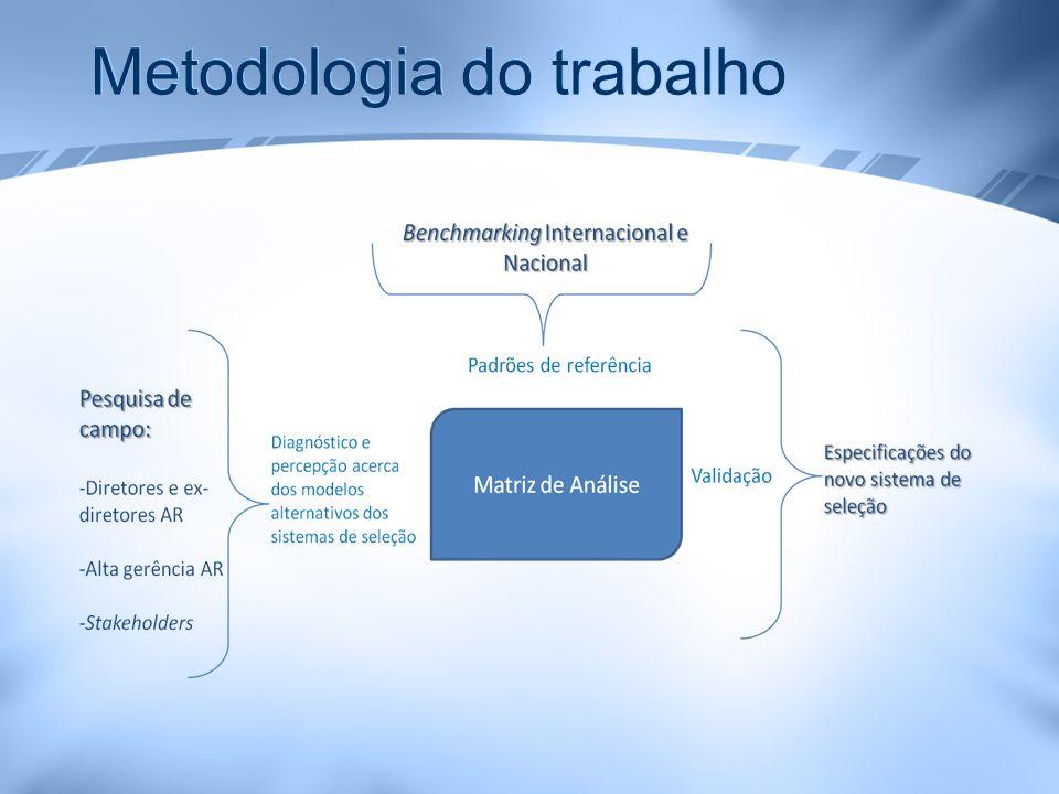 Metodologia do trabalho