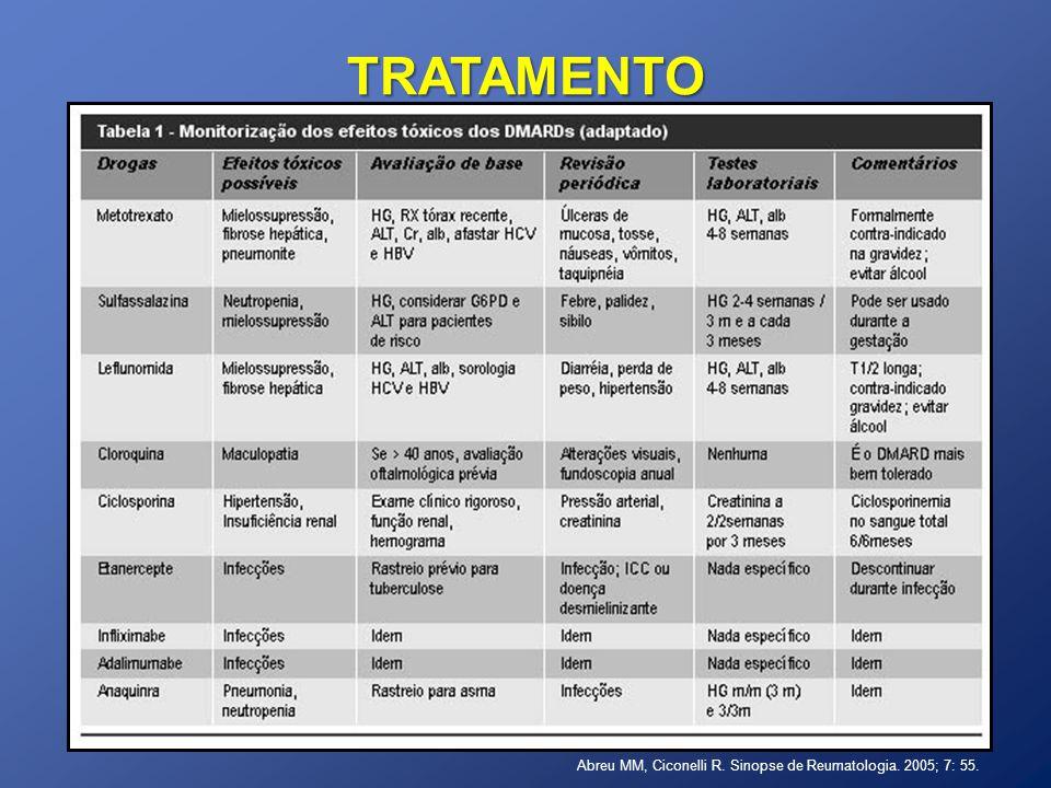 TRATAMENTO Abreu MM, Ciconelli R. Sinopse de Reumatologia. 2005; 7: 55.