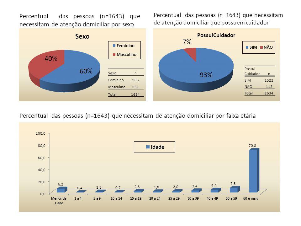 Percentual das pessoas (n=1643) que necessitam de atenção domiciliar por sexo