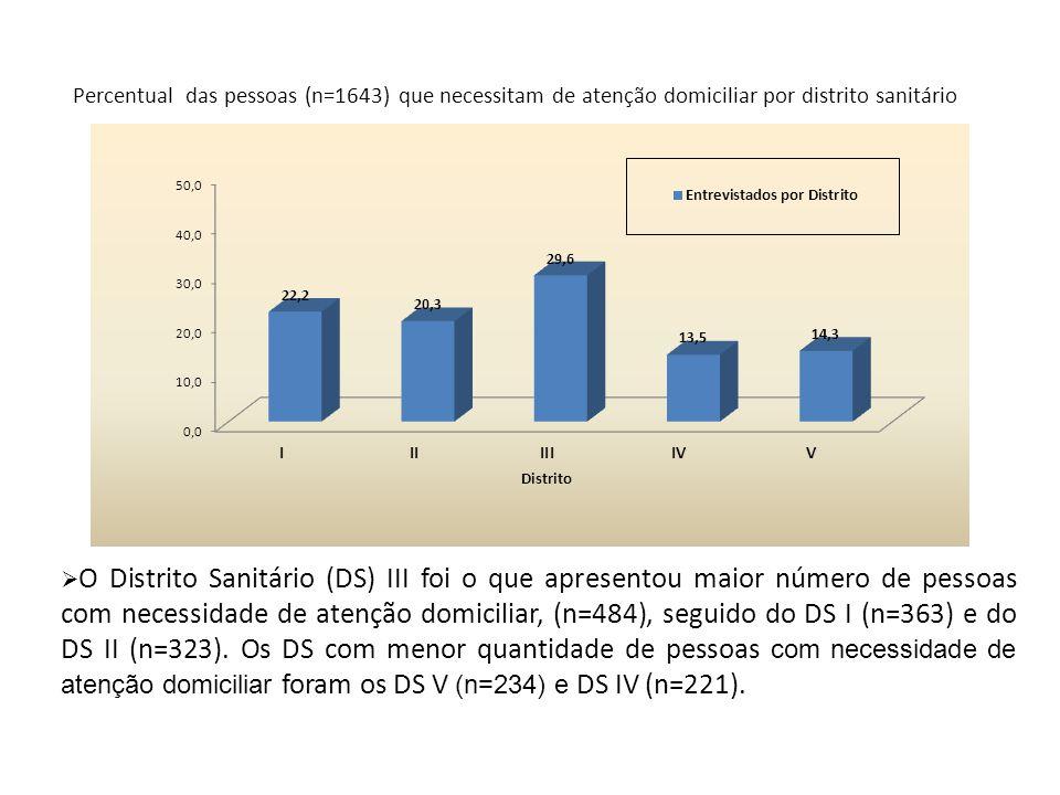 Percentual das pessoas (n=1643) que necessitam de atenção domiciliar por distrito sanitário