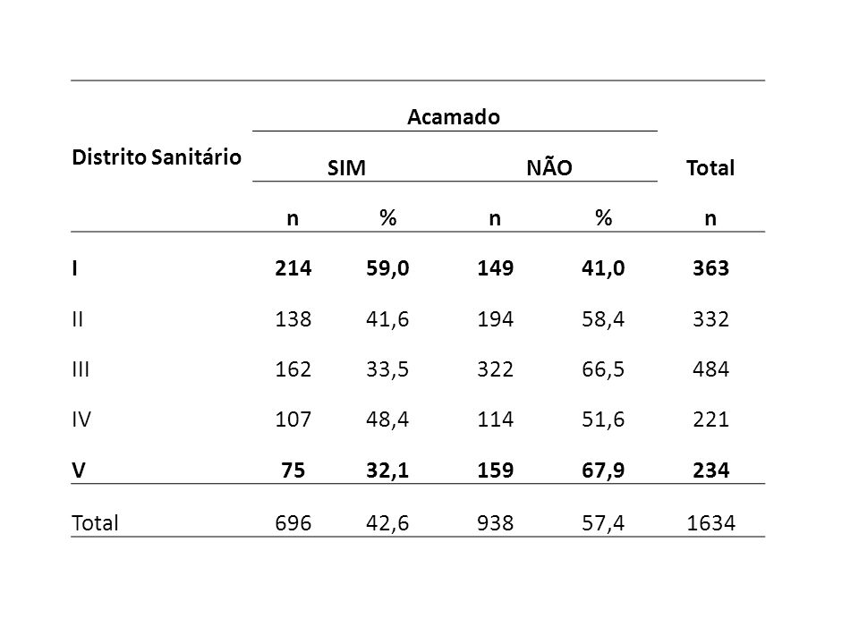 Distrito Sanitário Acamado. SIM. NÃO. Total. n. % I. 214. 59,0. 149. 41,0. 363. II. 138.