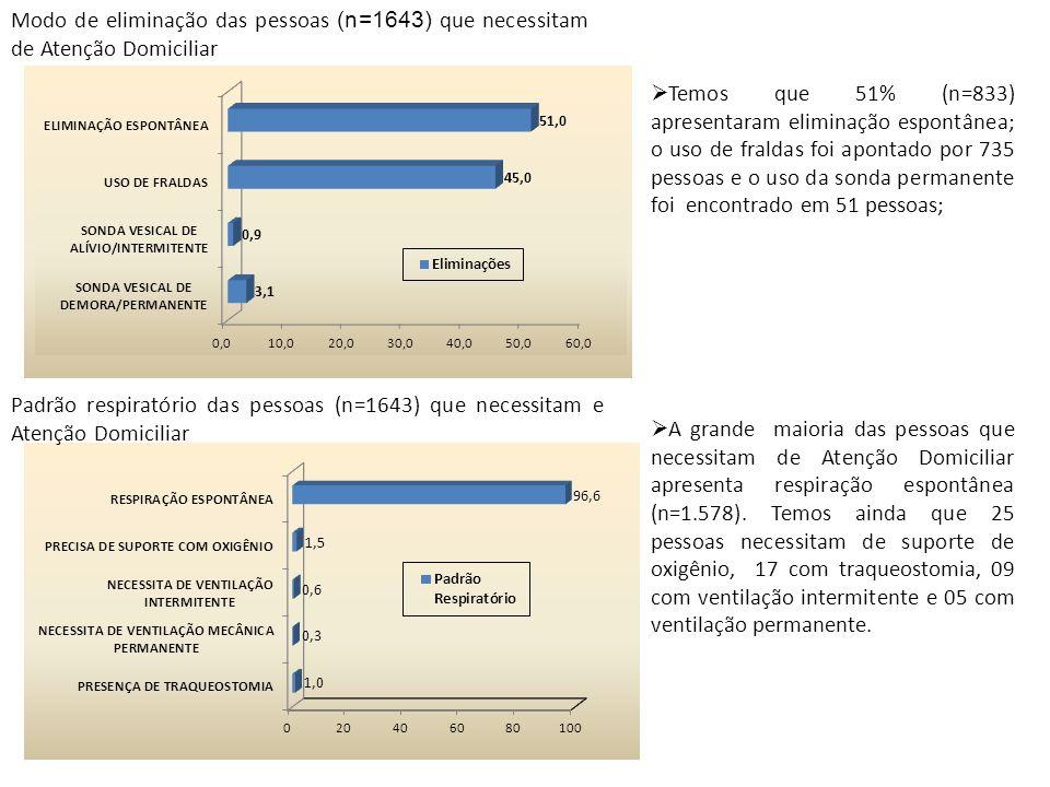 Modo de eliminação das pessoas (n=1643) que necessitam de Atenção Domiciliar