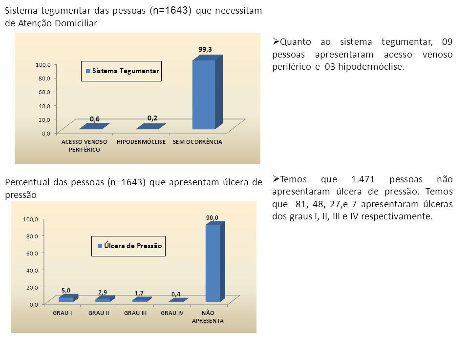 Sistema tegumentar das pessoas (n=1643) que necessitam de Atenção Domiciliar