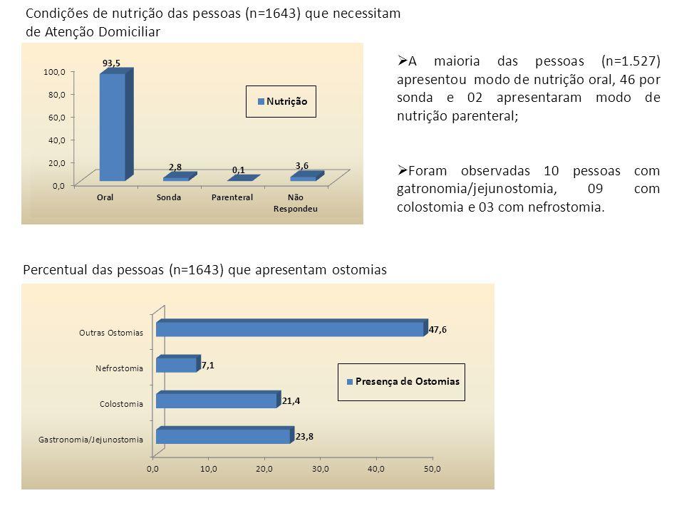 Condições de nutrição das pessoas (n=1643) que necessitam de Atenção Domiciliar