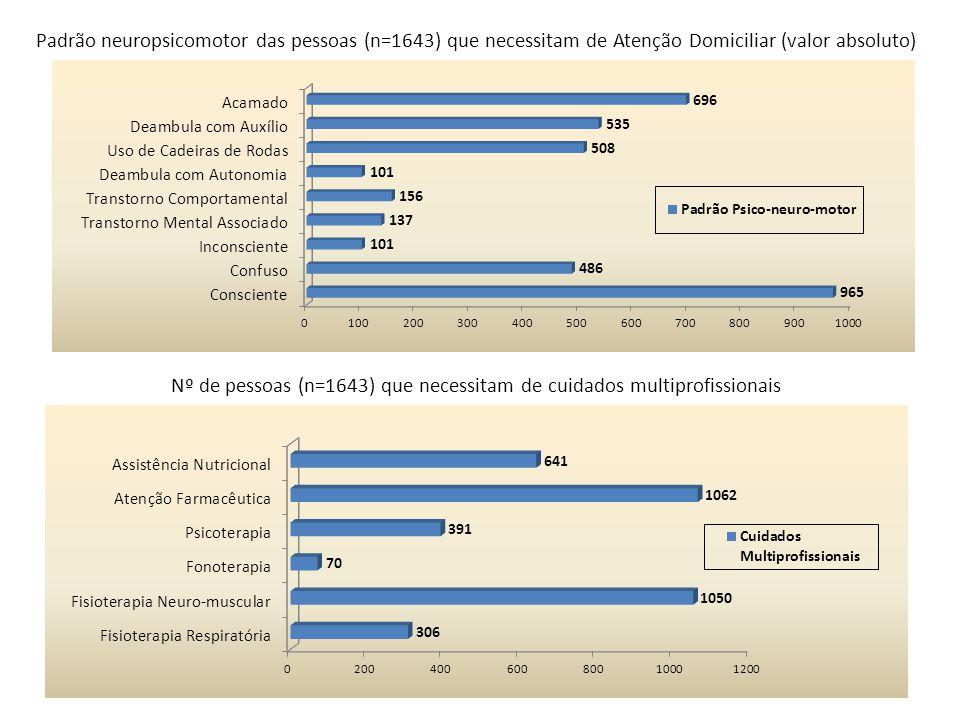 Nº de pessoas (n=1643) que necessitam de cuidados multiprofissionais