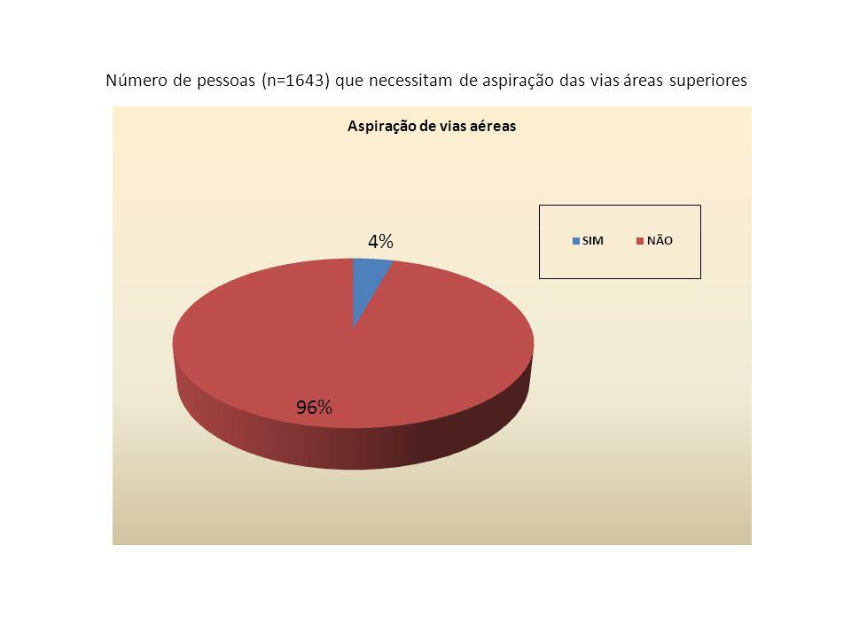 Número de pessoas (n=1643) que necessitam de aspiração das vias áreas superiores