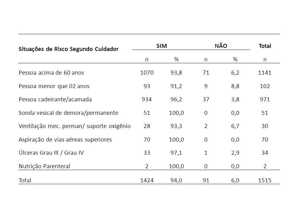 Situações de Risco Segundo Cuidador. SIM. NÃO. Total. n. % Pessoa acima de 60 anos. 1070. 93,8.
