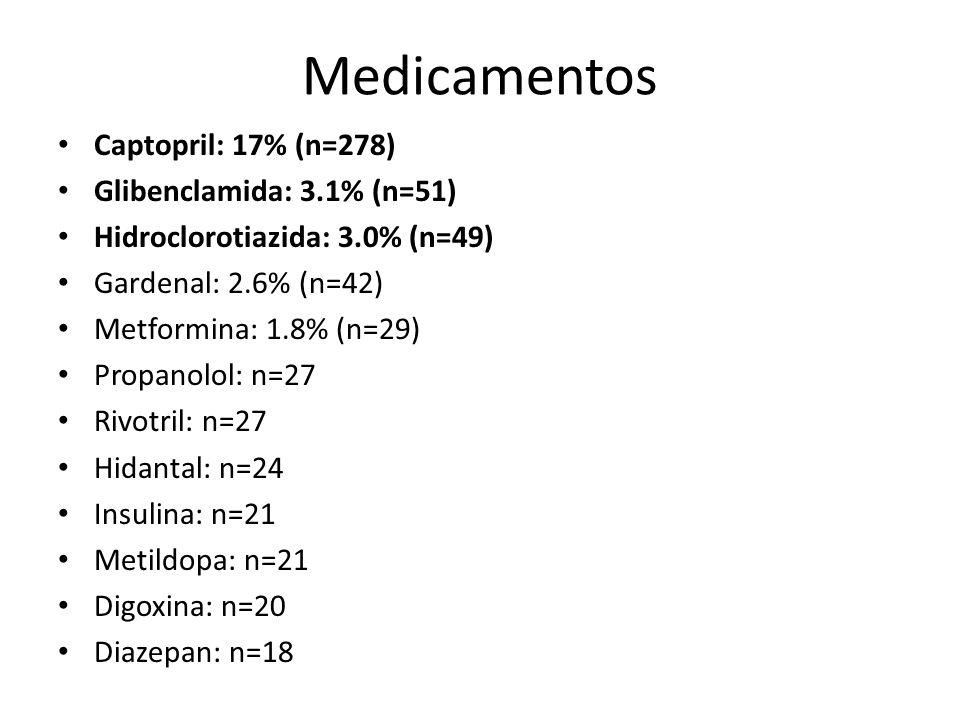 Medicamentos Captopril: 17% (n=278) Glibenclamida: 3.1% (n=51)