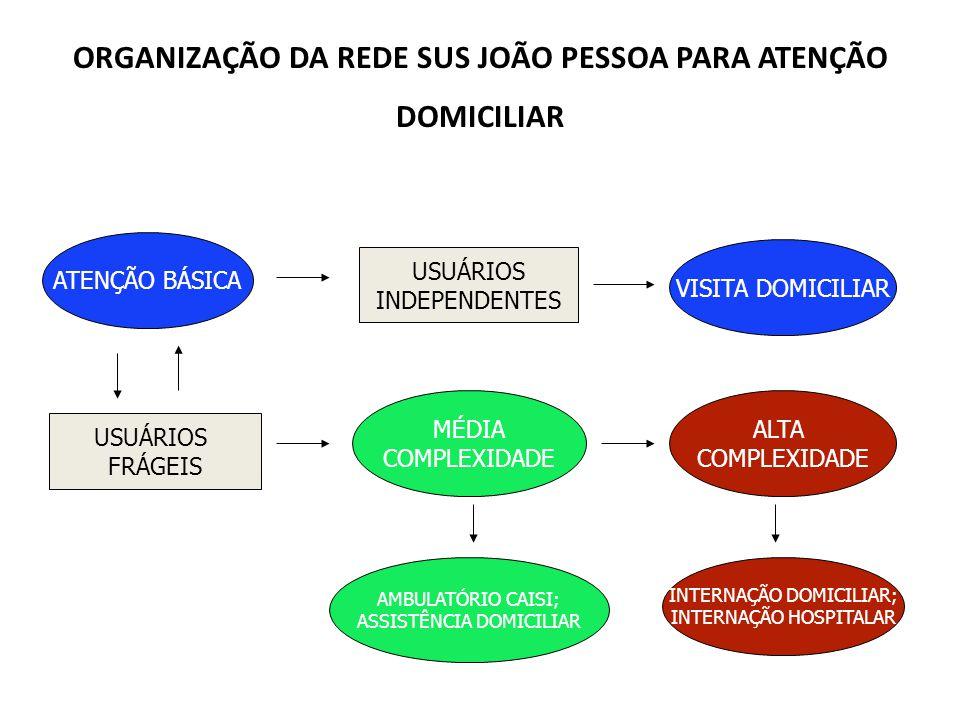 ORGANIZAÇÃO DA REDE SUS JOÃO PESSOA PARA ATENÇÃO DOMICILIAR