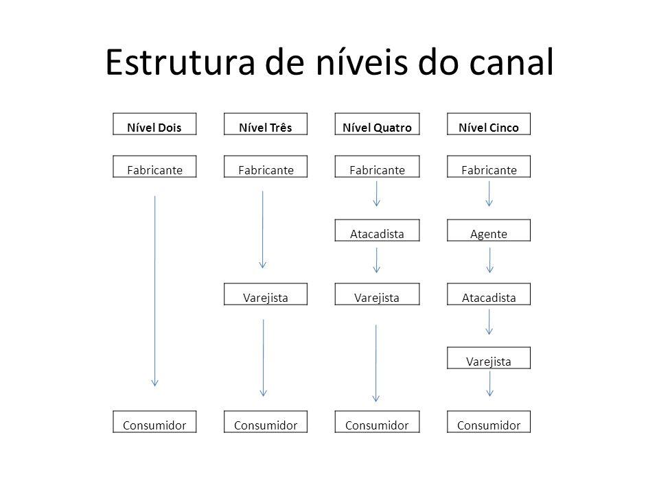 Estrutura de níveis do canal