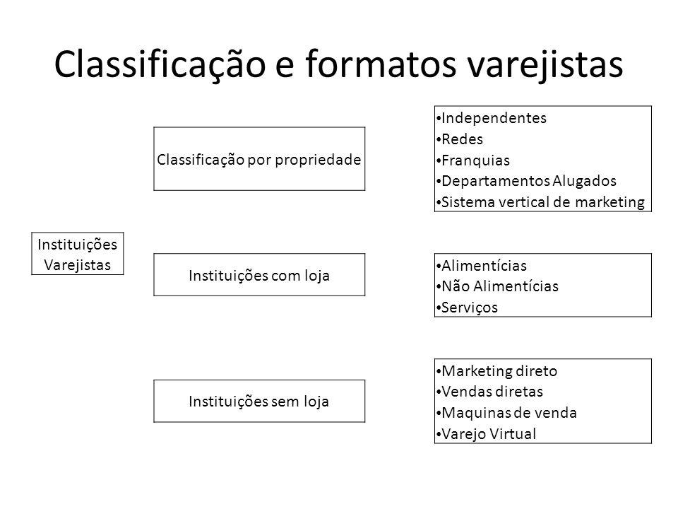 Classificação e formatos varejistas