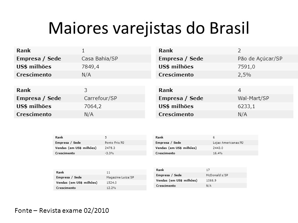 Maiores varejistas do Brasil
