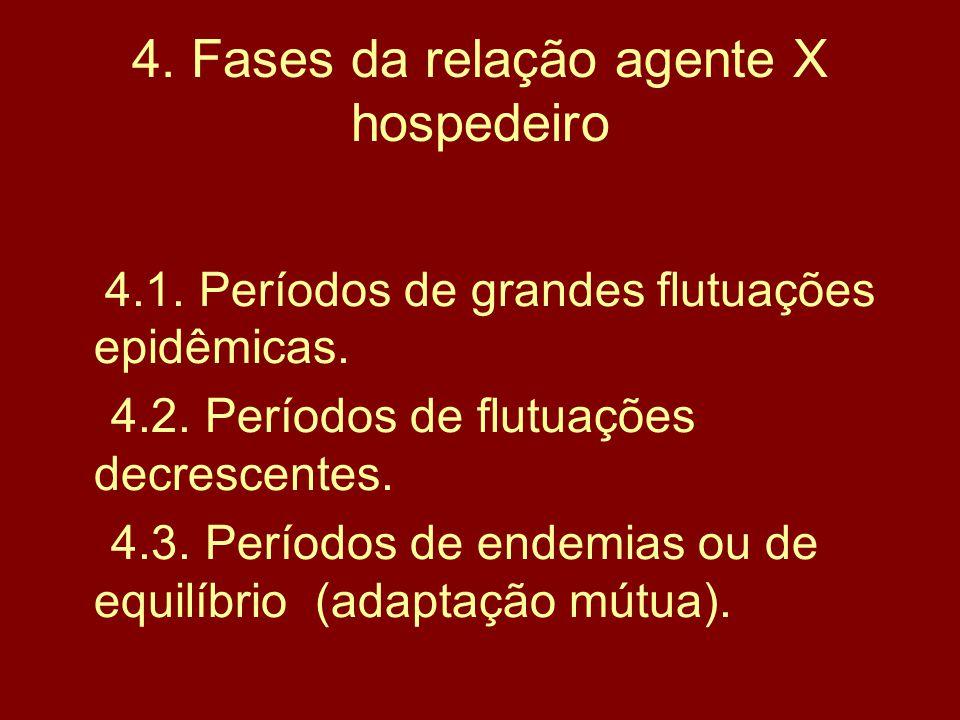 4. Fases da relação agente X hospedeiro
