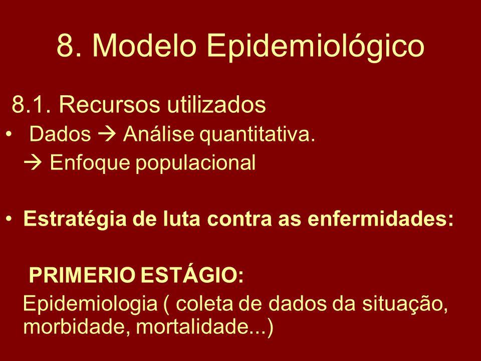 8. Modelo Epidemiológico