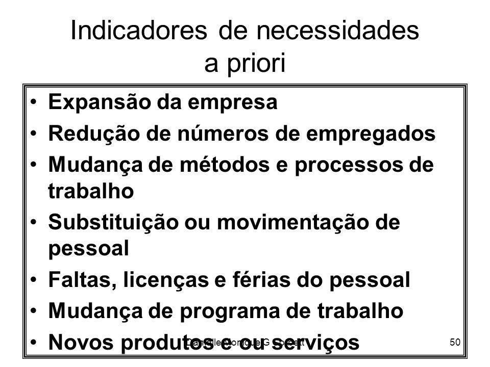 Indicadores de necessidades a priori