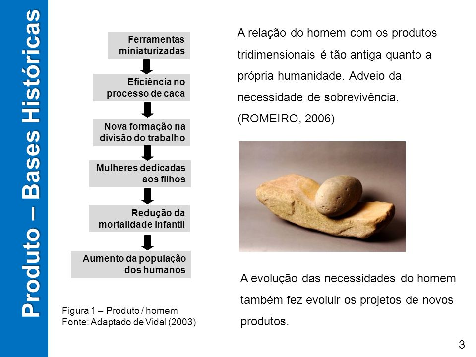 Produto – Bases Históricas