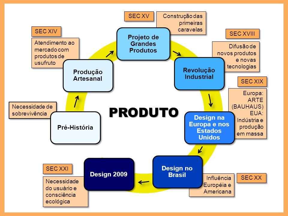 Projeto de Grandes Produtos Design na Europa e nos Estados Unidos