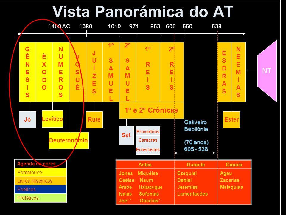 Vista Panorámica do AT NT 1º e 2º Crônicas G Ê N E S I Ê X O D N U M E