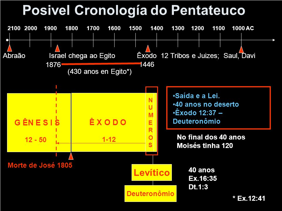 Posivel Cronología do Pentateuco