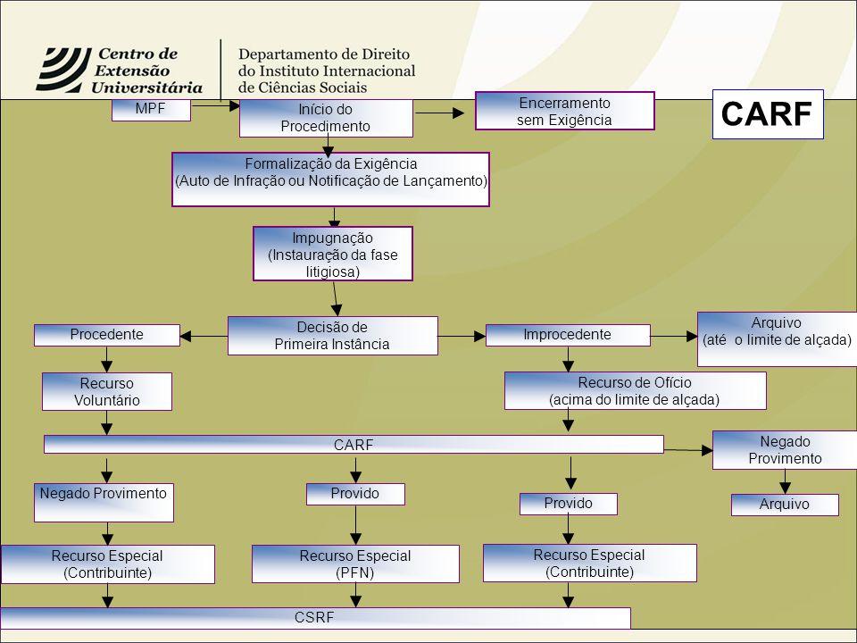 CARF Encerramento sem Exigência MPF Início do Procedimento