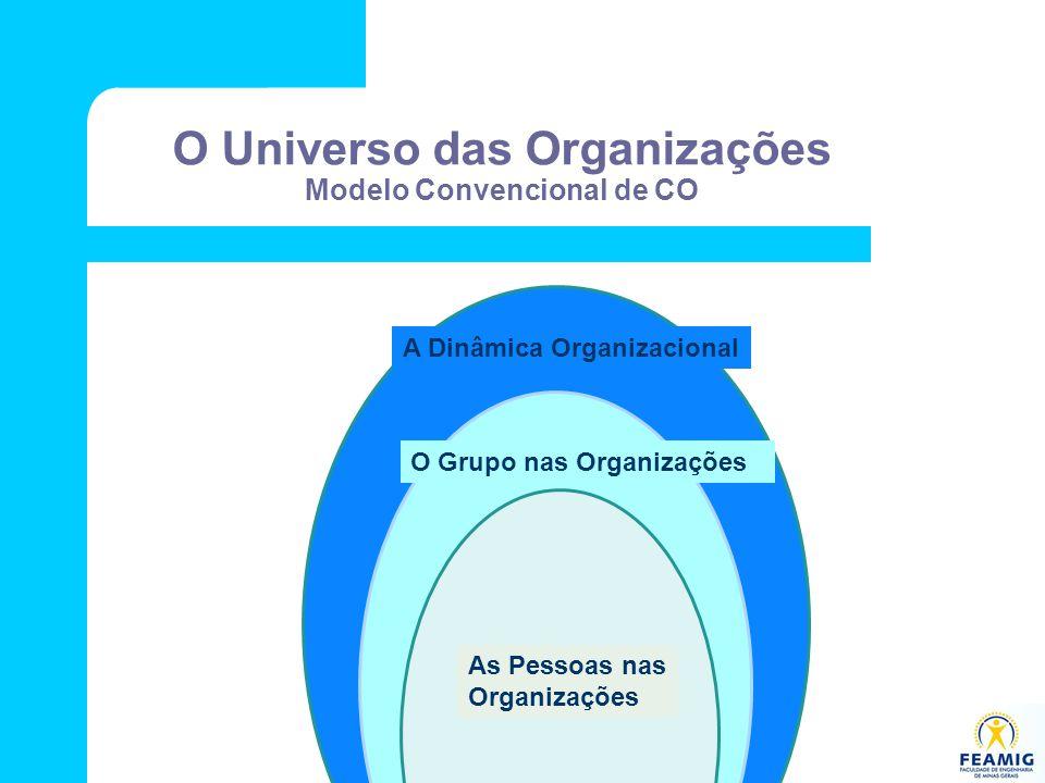 O Universo das Organizações Modelo Convencional de CO