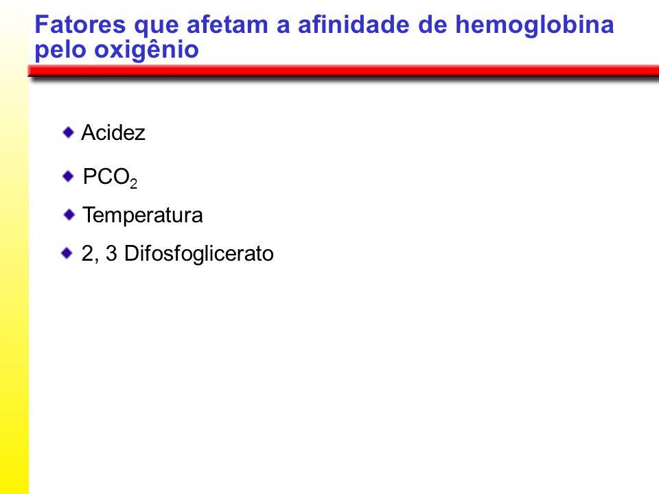 Fatores que afetam a afinidade de hemoglobina pelo oxigênio