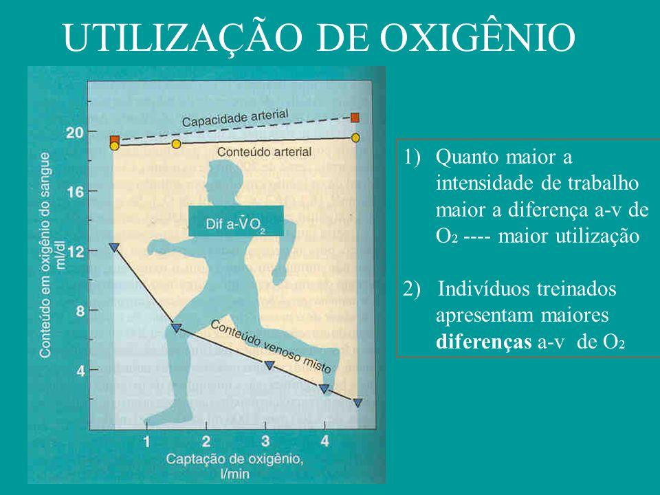 UTILIZAÇÃO DE OXIGÊNIO