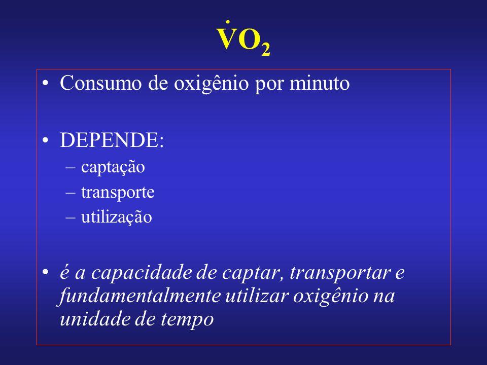 VO2 . Consumo de oxigênio por minuto DEPENDE: