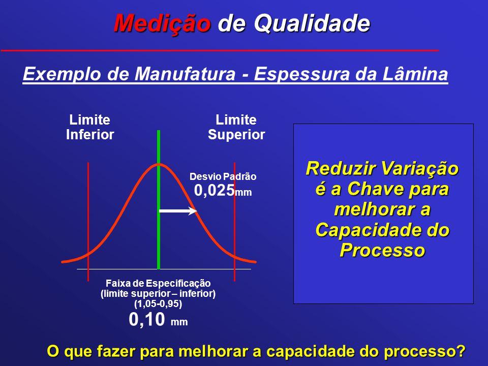 Reduzir Variação é a Chave para melhorar a Capacidade do Processo