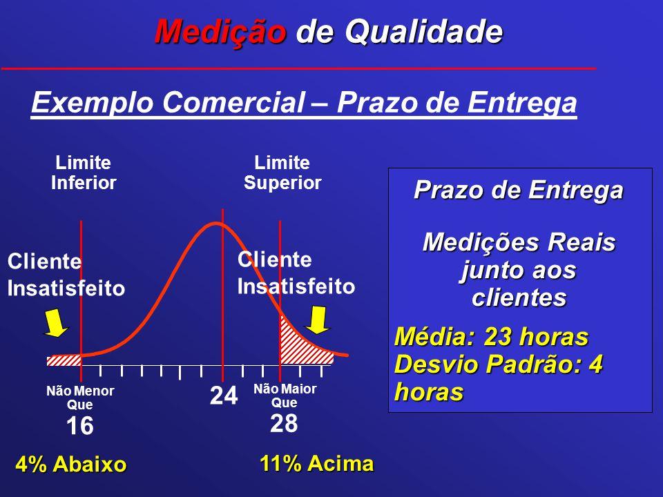 Medições Reais junto aos clientes