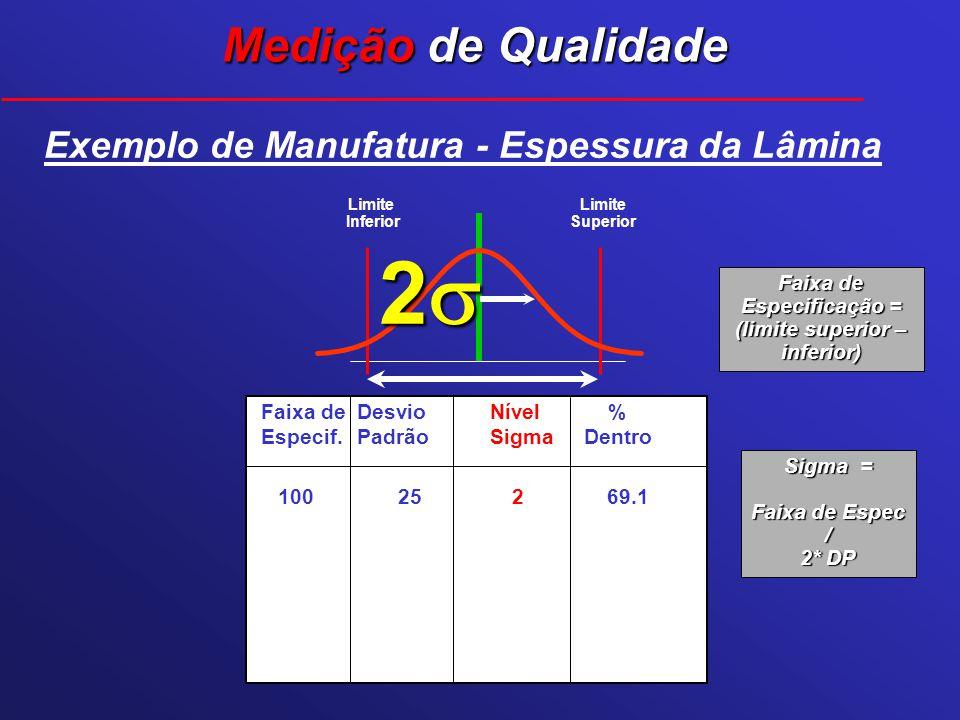 Faixa de Especificação = (limite superior – inferior)