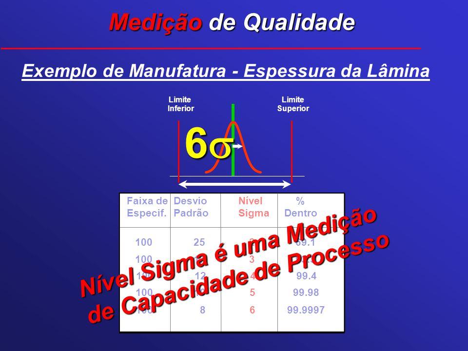 Nível Sigma é uma Medição de Capacidade de Processo