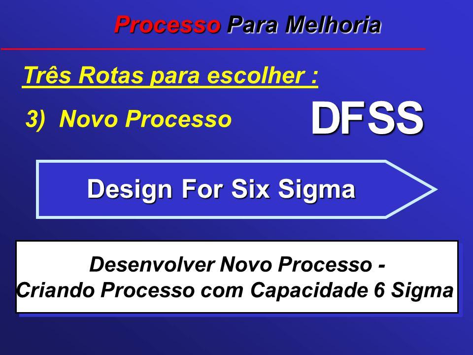 Desenvolver Novo Processo - Criando Processo com Capacidade 6 Sigma