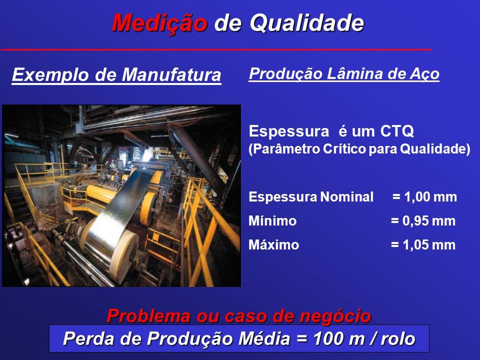 Perda de Produção Média = 100 m / rolo
