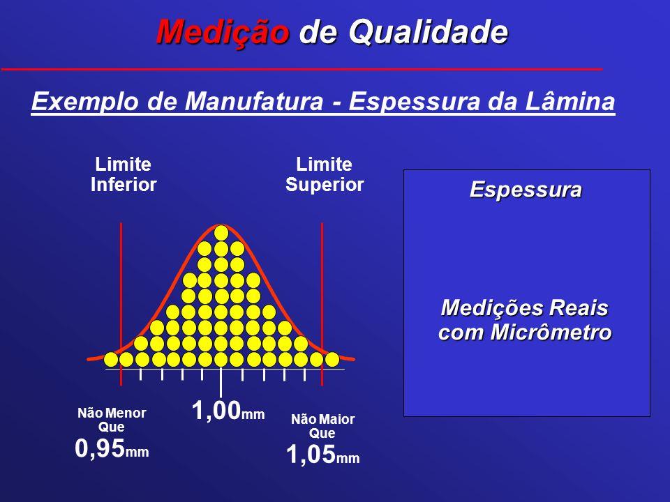 Medições Reais com Micrômetro