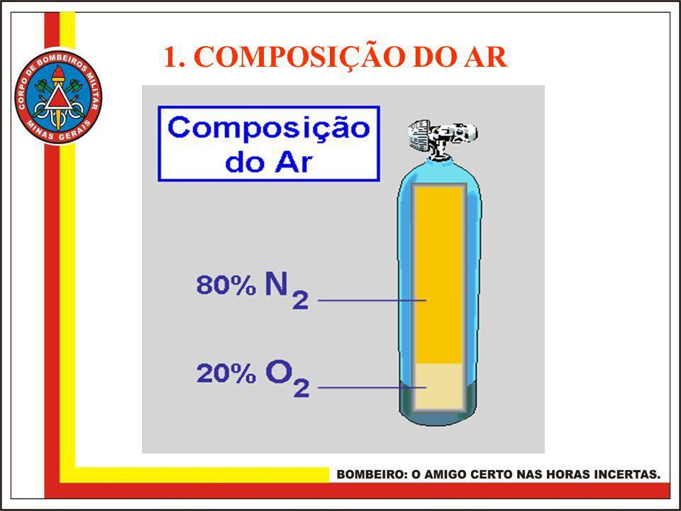 1. COMPOSIÇÃO DO AR