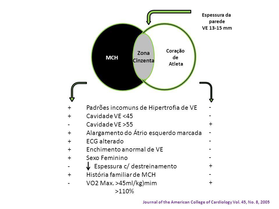 Padrões incomuns de Hipertrofia de VE Cavidade VE <45