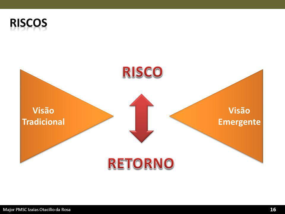 riscos RISCO Visão Tradicional Visão Emergente RETORNO