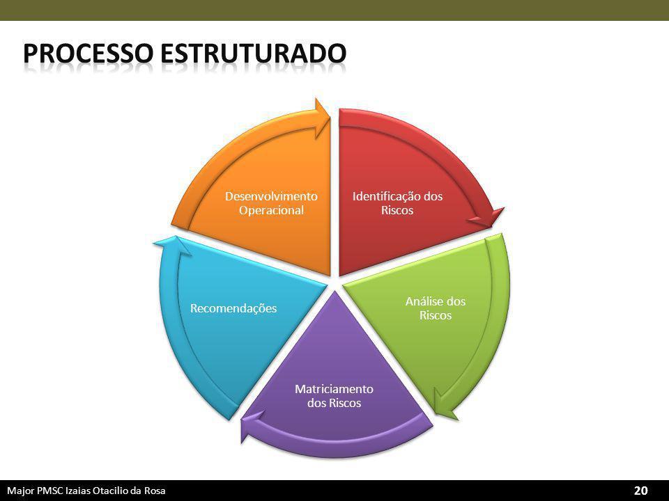 Processo estruturado Desenvolvimento Operacional
