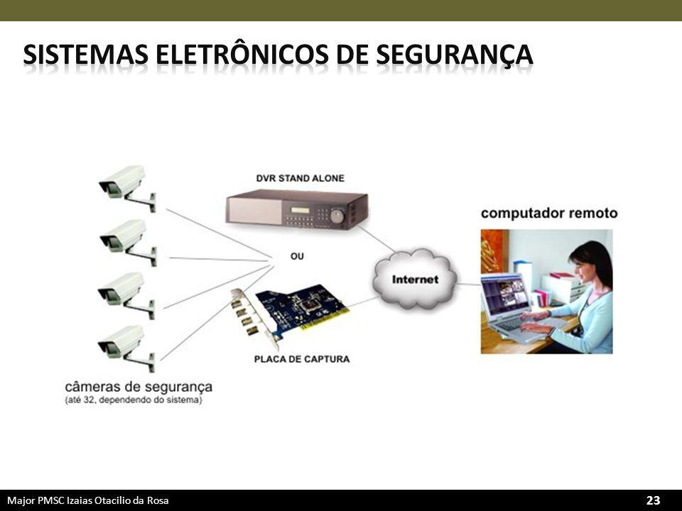 Sistemas eletrônicos de segurança