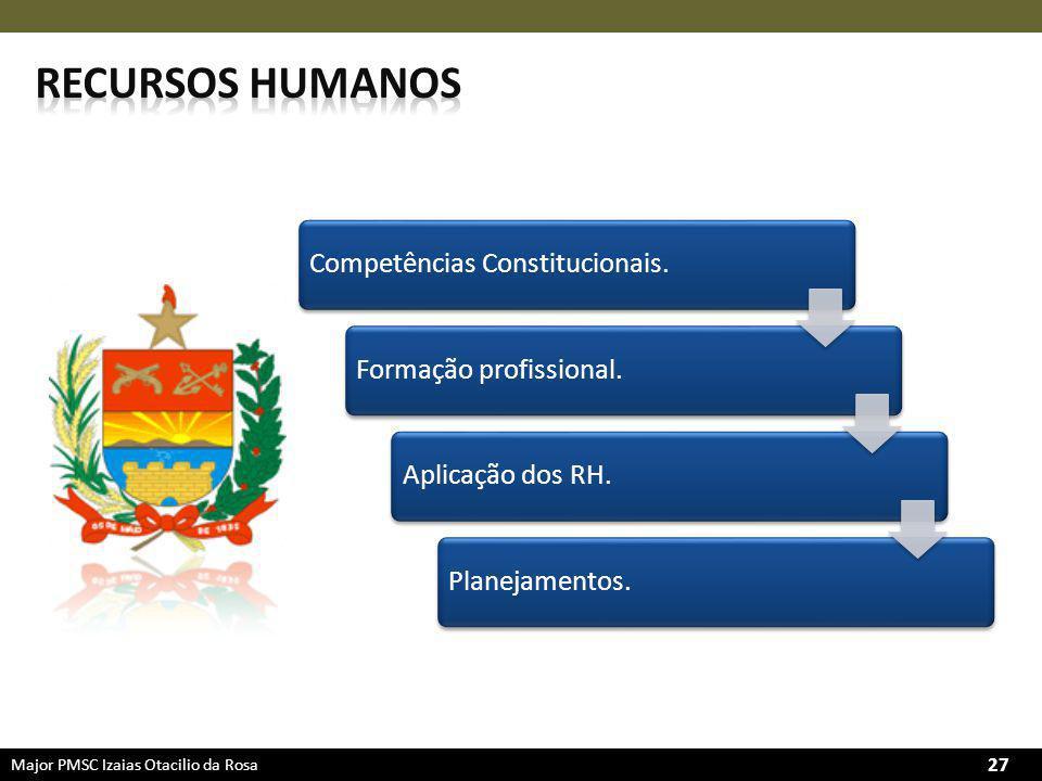 Recursos humanos Competências Constitucionais. Formação profissional.