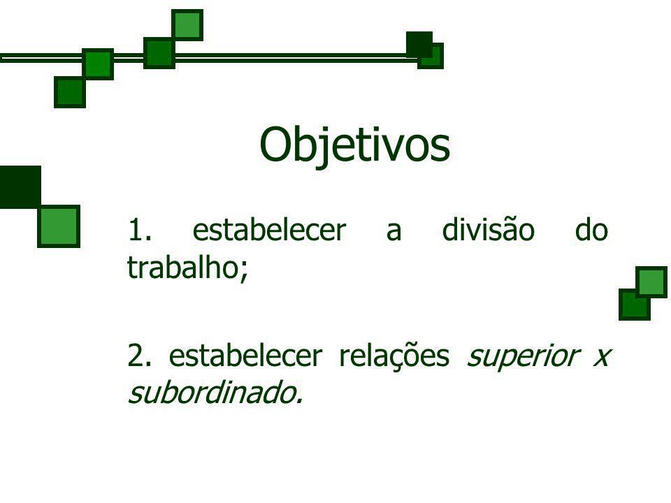 Objetivos 2. estabelecer relações superior x subordinado.