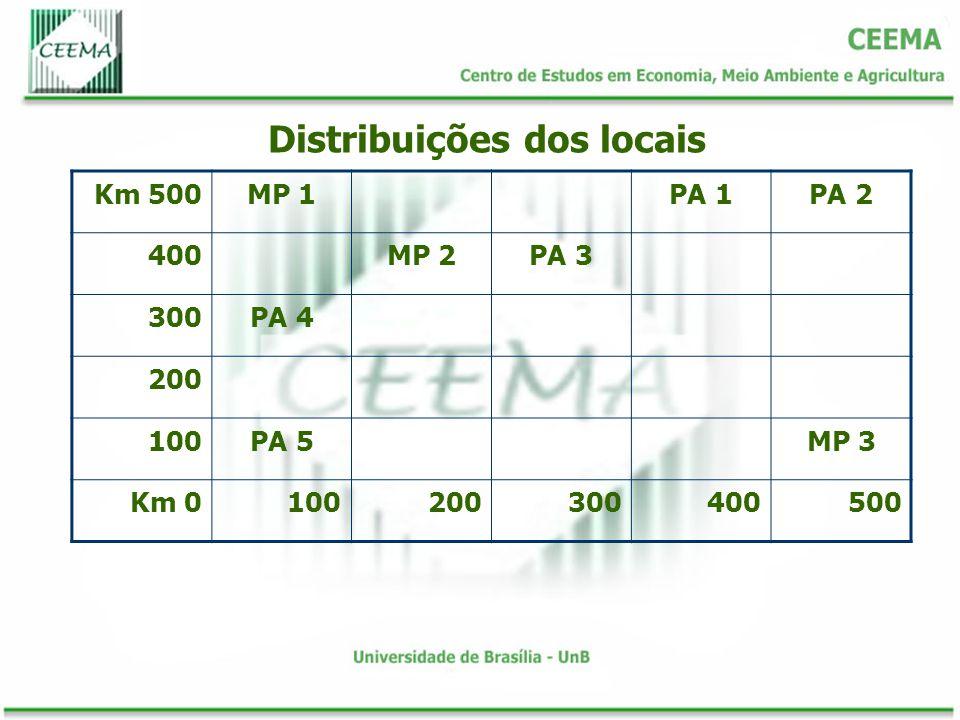 Distribuições dos locais