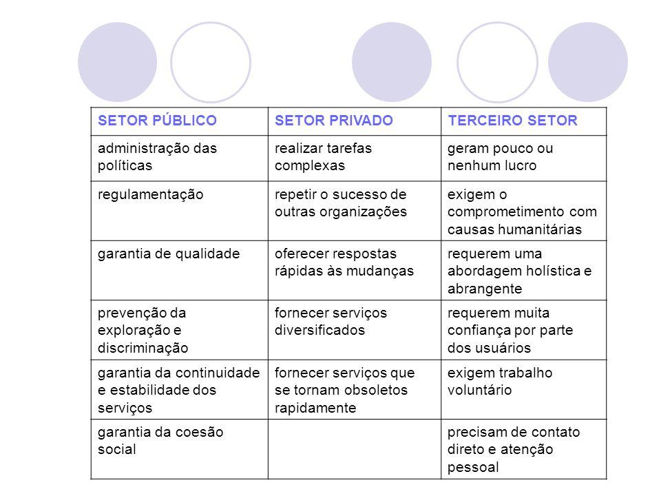 SETOR PÚBLICO SETOR PRIVADO. TERCEIRO SETOR. administração das políticas. realizar tarefas complexas.